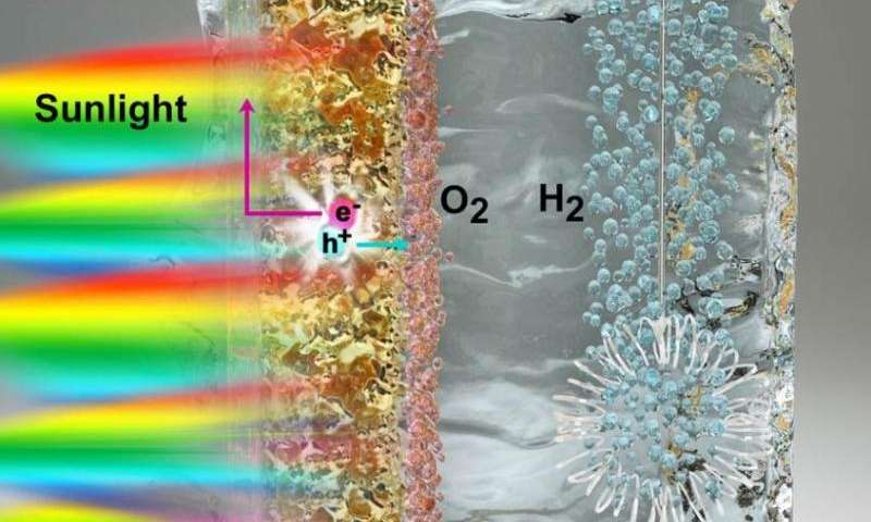 New concepts emerge for generating clean, inexpensive fuel from water