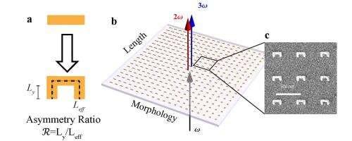 New design tool for metamaterials