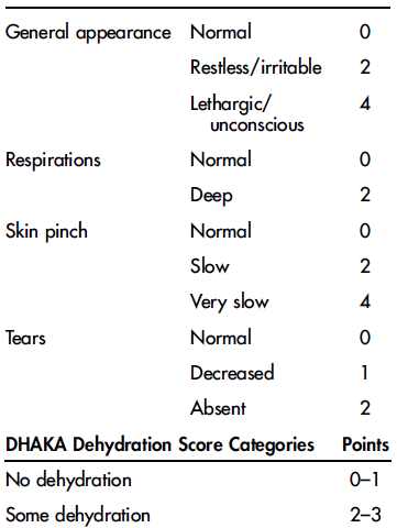 New diagnostic tools for dehydration severity in children