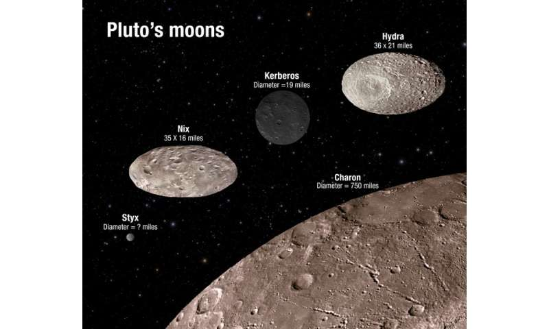 New horizons brings Pluto's mysterious moons into play