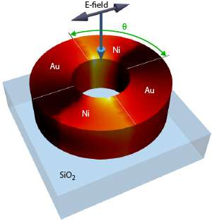 New nanoring design shows potential for generating short magnetic pulses