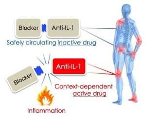 New smart drug targets and reduces site-specific inflammation