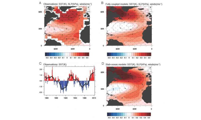 New study questions long-held theories of climate variability in the North Atlantic