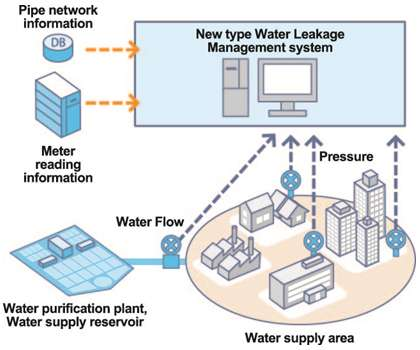 New system streamlines water leakage management system