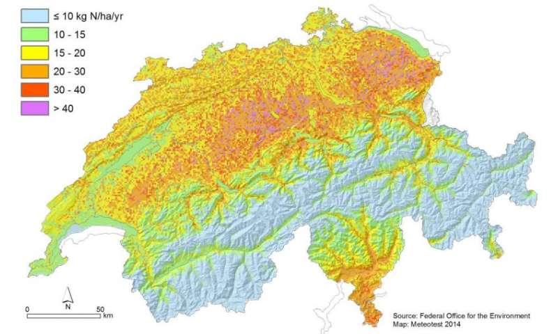 Nitrogen deposition reduces swiss plant diversity
