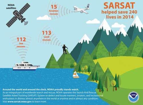 NOAA satellites helped in the rescue of 240 people last year