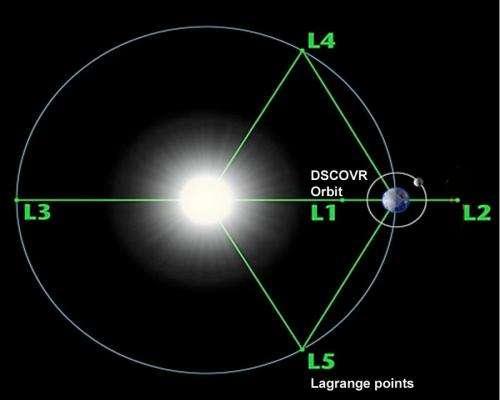 NOAA's DSCOVR going to a 'far out' orbit