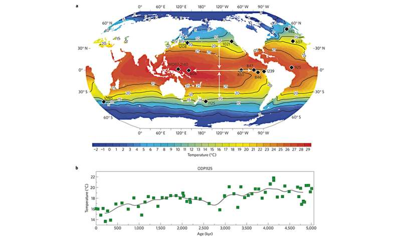 Ocean temperatures of the past may tell us about global ... on global karst map, global weather map, global warming, global united states map, global income map, global tropics map, global warming world map, air mass, atmospheric pressure, global rainfall map, greenhouse effect, global topography map, global sports map, mediterranean climate, global monsoon map, tropical rainforest, desert climate, global map with countries identified, polar climate, global currency map, global territory map, global density map, global map it, climate change, global seasons map, global pressure system map, humid subtropical climate, global wind circulation map, global sea level map, tropical climate, global culture map,