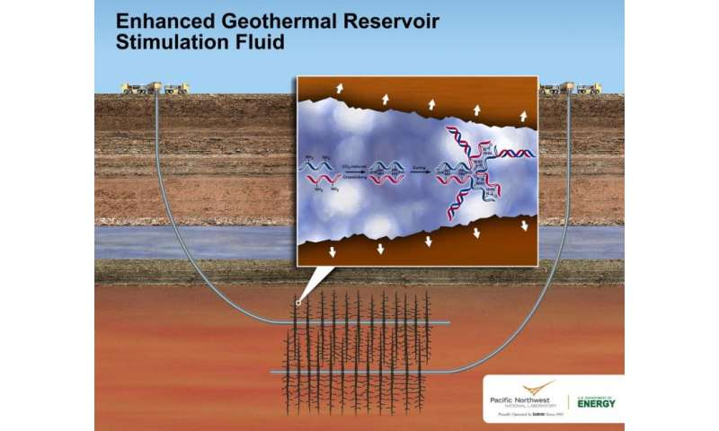 Packing heat: New fluid makes untapped geothermal energy cleaner