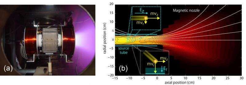 Performance degradation mechanism of a helicon plasma thruster