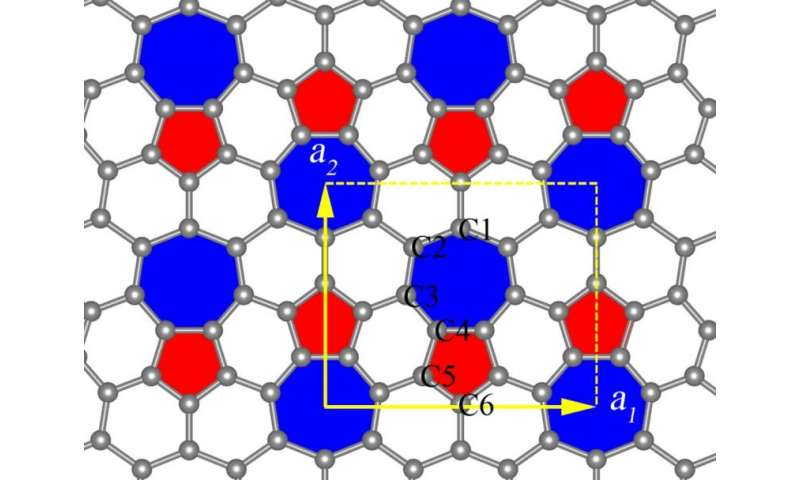 Phagraphene, a 'relative' of graphene, discovered