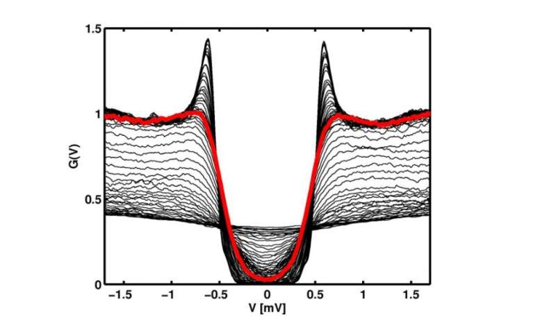 Physicists explain the unusual behavior of strongly disordered superconductors