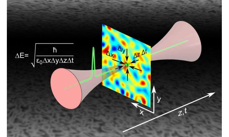 Physicists succeed in direct detection of vacuum fluctuations