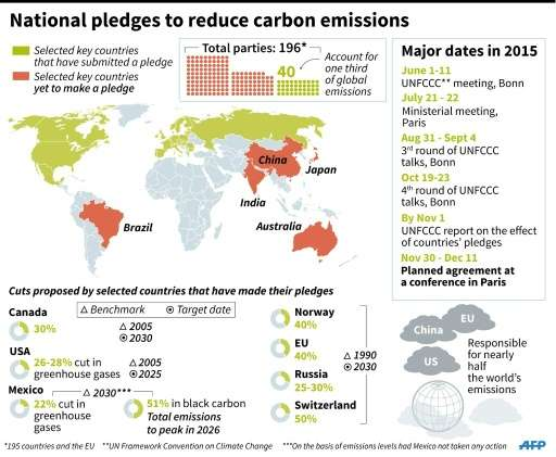 Pledges made by countries to reduce carbon emissions, and those yet to make a pledge