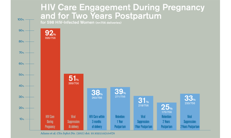 Pregnancy is a missed opportunity for HIV-infected women to gain control over condition