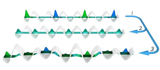 Quantum matter stuck in unrest