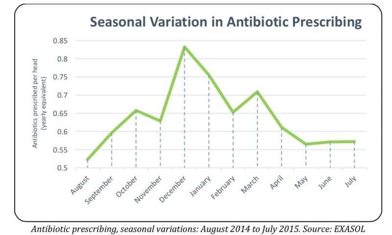 Questioning seasonal variation in antibiotic prescribing