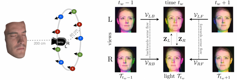 Realistic facial reconstructions enhanced by combining three computer vision methods