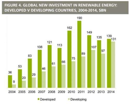 Renewables re-energized: Green energy investments worldwide surge 17 percent to $270 billion in 2014 (UNEP)