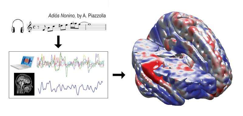 Reproducible neuroscience with real tango Consonant results resonate in the brain