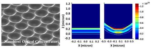 Researchers at HKUST achieved novel nanobowl optical concentrator for organic solar cell