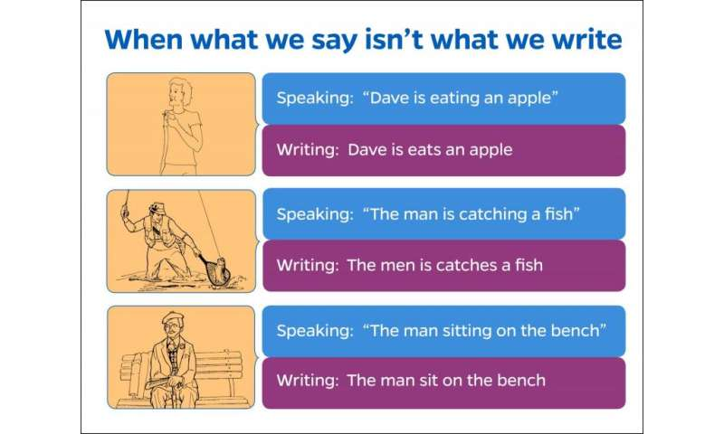 Say what? How the brain separates our ability to talk and write