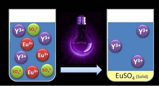 Separating rare earth metals with UV light