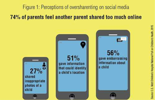 'Sharenting' trends: Do parents share too much about kids on social media?