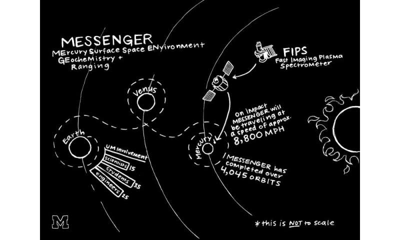 Six things you didn't know about MESSENGER's Mercury crash