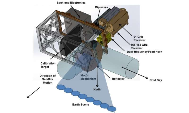 Small satellites to pave way for future space-borne weather observations