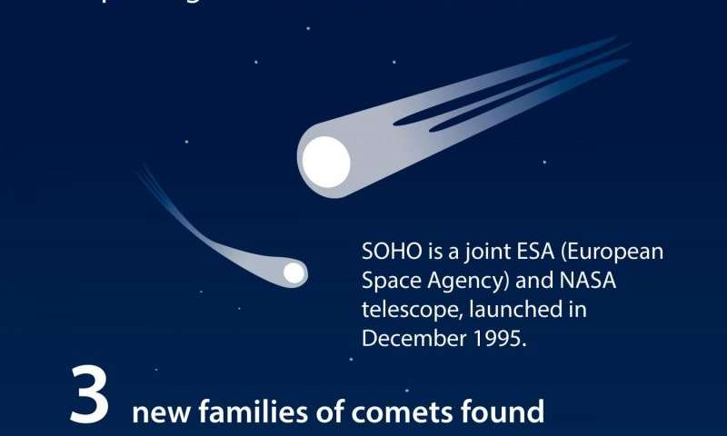 Solar Observatory discovers its 3,000th comet