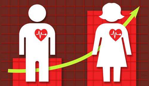 Stress linked to worse recovery in women after heart attack