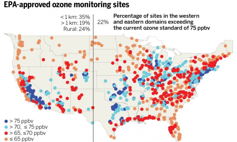 Stricter limits for ozone pollution would boost need for science, measurements