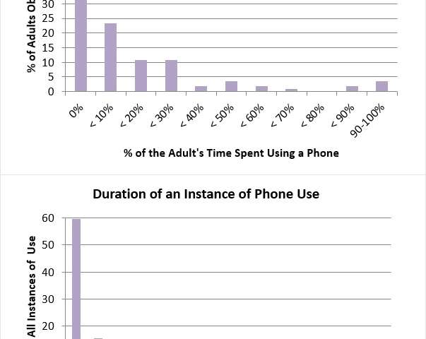 Study: 44 percent of parents struggle to limit cell phone use at playgrounds