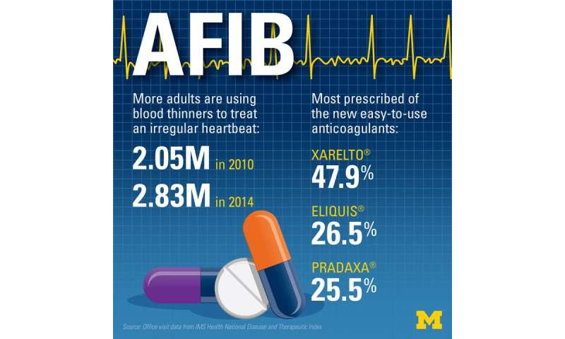 Study: Popular new anticoagulants drive increase in atrial fibrillation treatment