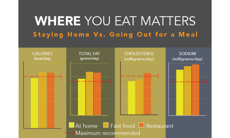 Study: Restaurant meals can be as bad for your waistline as fast food is