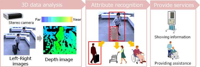 Technology accurately measures human behavior and estimates attributes in real time