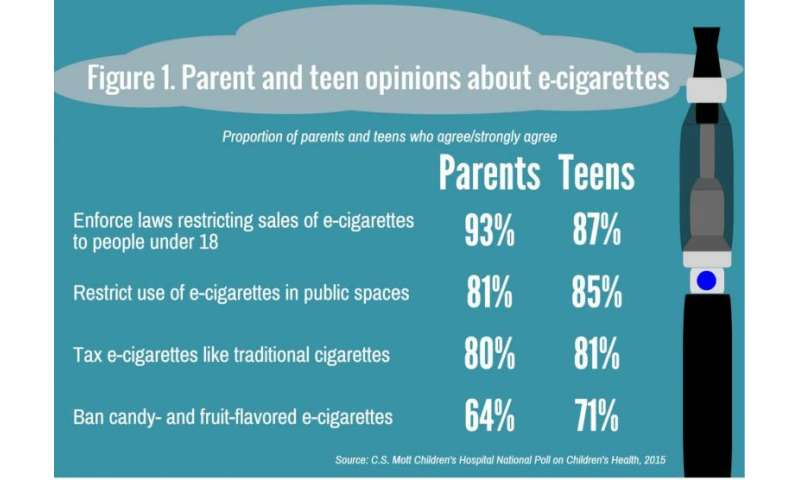 Teens and parents agree: Electronic cigarettes need restrictions