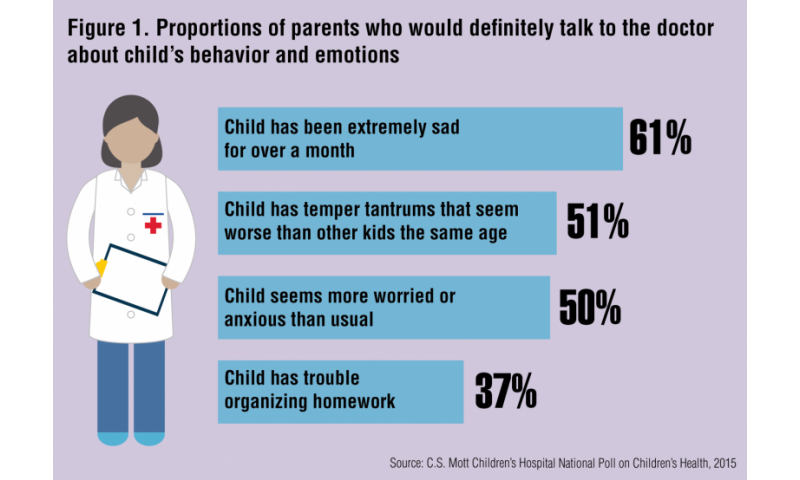 Temper, anxiety, homework trouble are medical issues? Many parents don't realize it