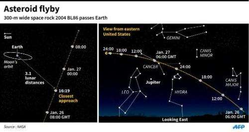 The asteroid known as 2004 BL86 passed Earth late Monday at a distance about three times further than Earth's own Moon