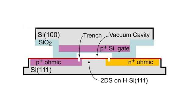 The first two-way, 2-D, ultra-high mobility SI (111) transistor