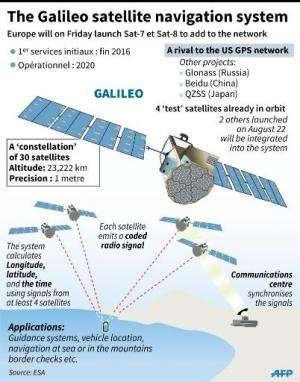 The Galileo satellite navigation system