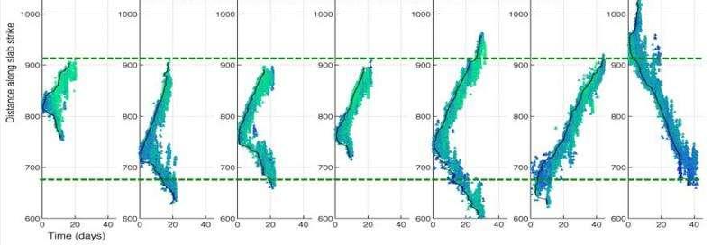 Tidal tugs on Teflon faults drive slow-slipping earthquakes