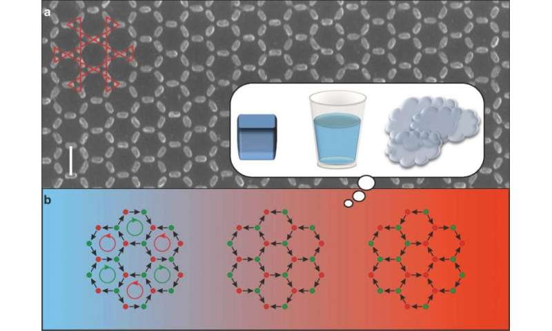 Tiny magnets mimic steam, water and ice