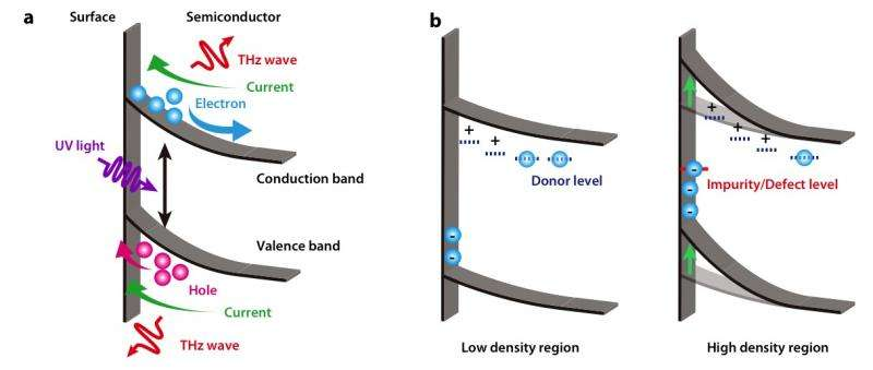 Towards the development of a new evaluation method of semiconductors by using terahertz waves