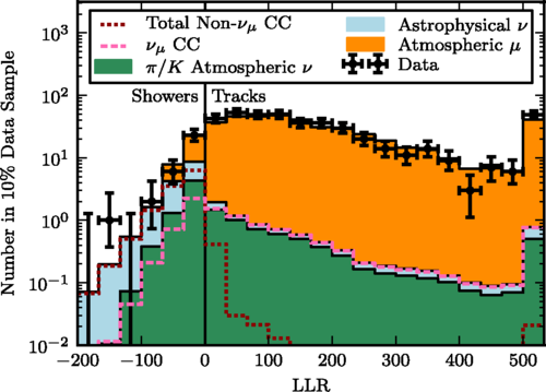 Two teams estimate the flavor of neutrinos detected by The IceCube Neutrino Observatory