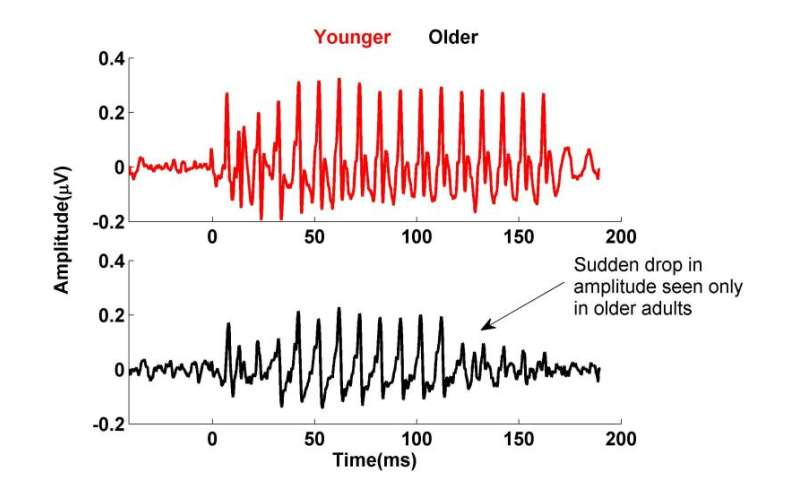 UMD research shows effects of aging on speech processing
