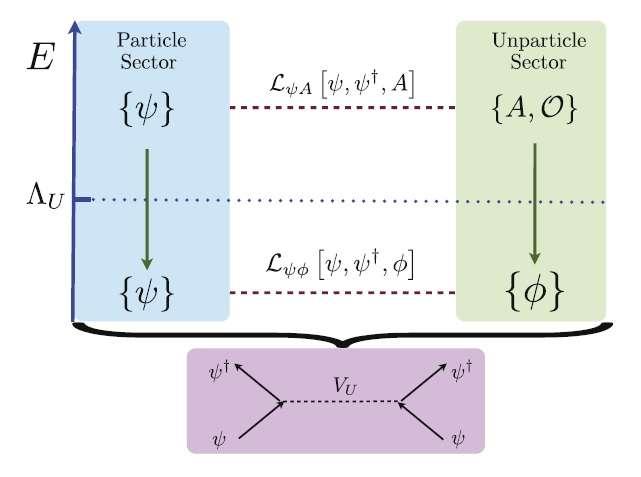 unparticles superconductivity