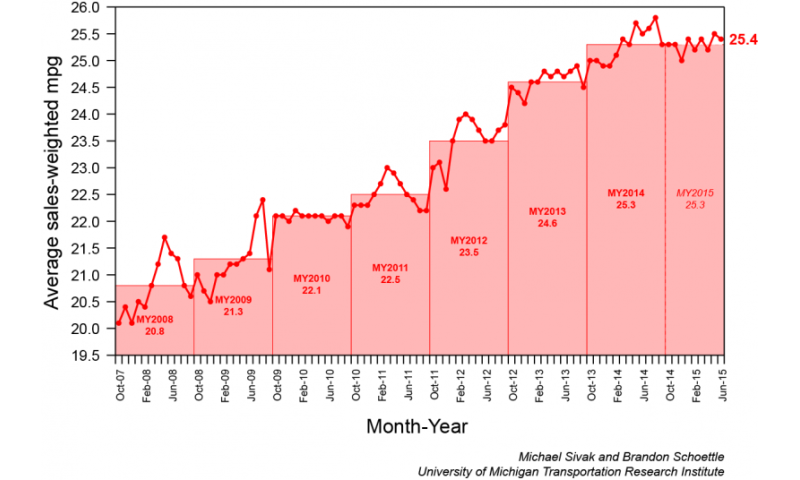 Vehicle fuel economy down, emissions up