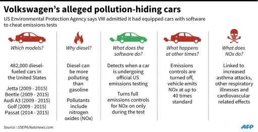 Volkswagen's alleged pollution-hiding cars